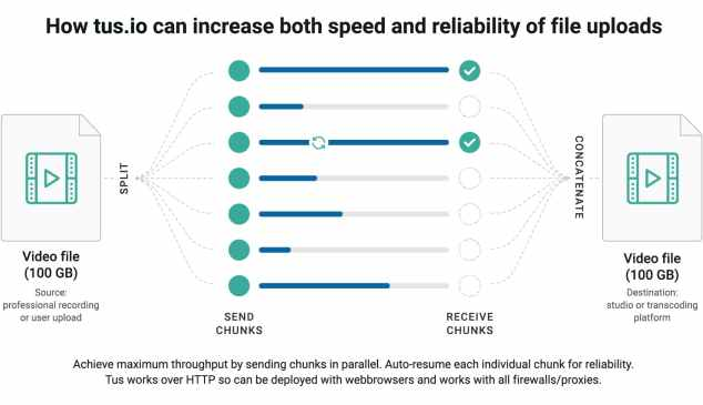 How tus.io can increase both speed and reliability of file uploads